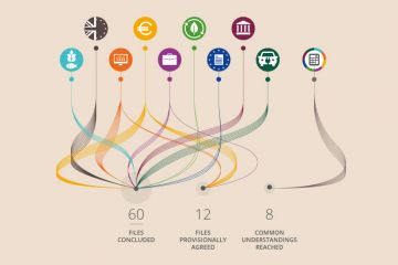 Infografic – Progress made on EU legislation under the Romanian Presidency